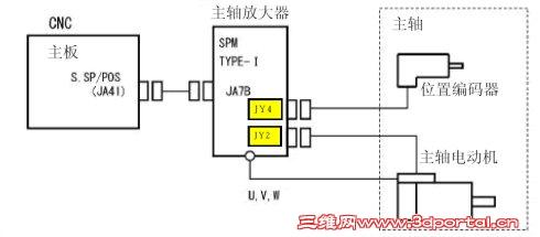 主轴切换输出是否执行正常,电磁接触器是否吸合